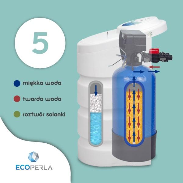 Napełnienie zbiornika solanki wodą w zmiękczaczu wody Ecoperla Toro