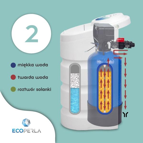 Płukanie wsteczne w zmiękczaczu wody Ecoperla Toro