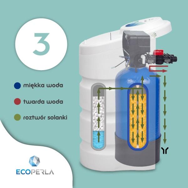 Proces zasalania w zmiękczaczu wody Ecoperla Toro