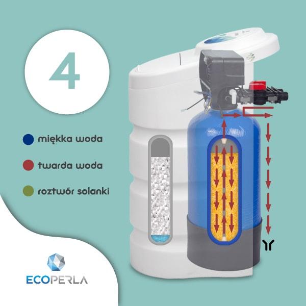zasysanie solanki w zmiękczaczu wody Ecoperla Toro