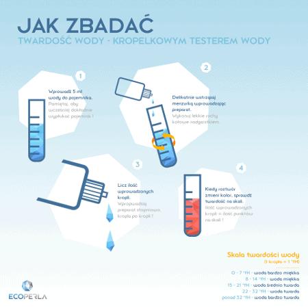 badanie twardości wody kropelkowym testerem